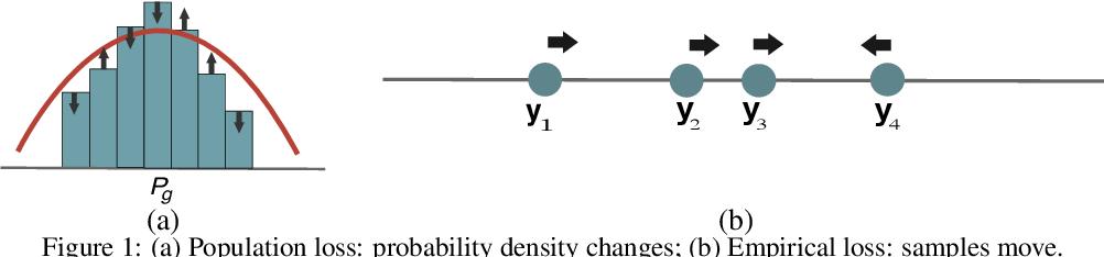 Figure 2 for Towards a Better Global Loss Landscape of GANs