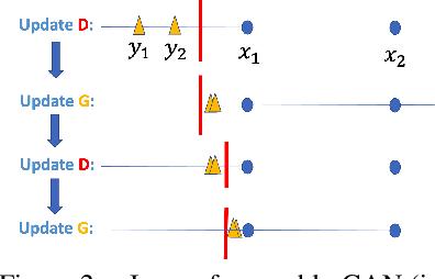 Figure 3 for Towards a Better Global Loss Landscape of GANs