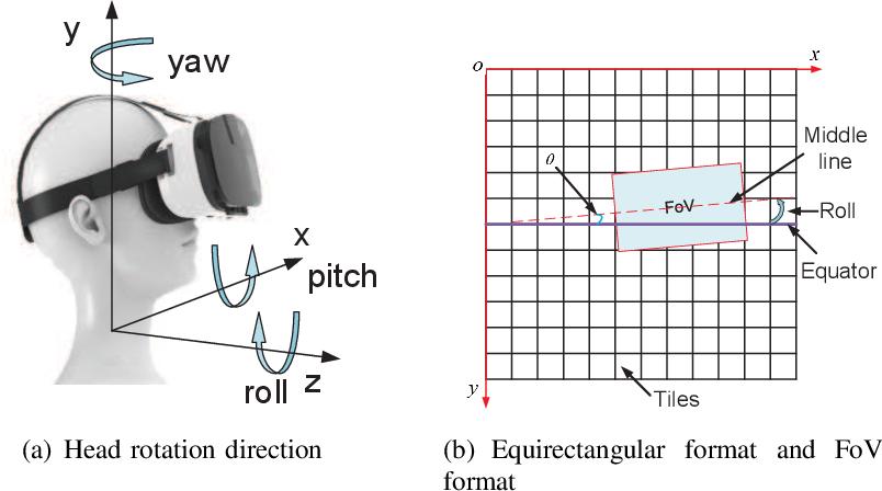 Figure 1 for QoE Driven VR 360 Video Massive MIMO Transmission