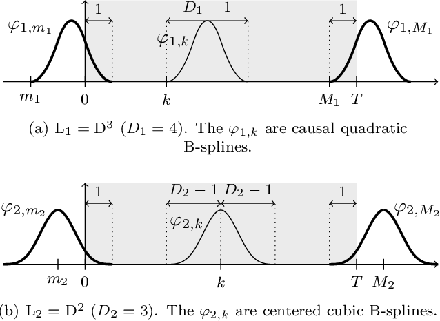 Figure 1 for Continuous-Domain Formulation of Inverse Problems for Composite Sparse-Plus-Smooth Signals