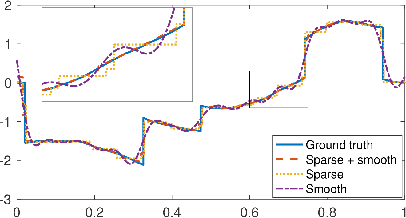 Figure 3 for Continuous-Domain Formulation of Inverse Problems for Composite Sparse-Plus-Smooth Signals