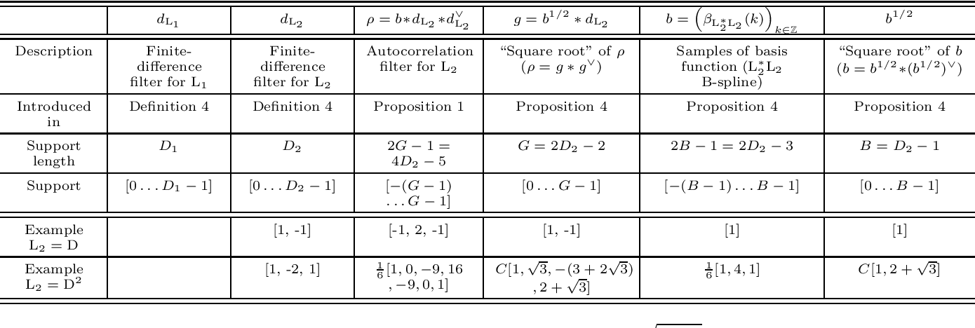 Figure 2 for Continuous-Domain Formulation of Inverse Problems for Composite Sparse-Plus-Smooth Signals