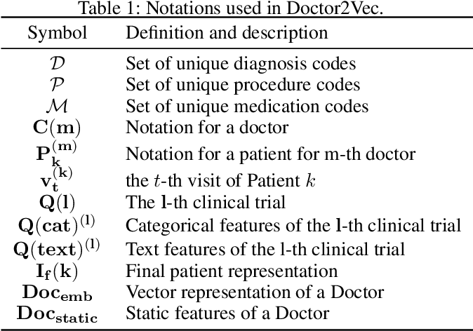 Figure 1 for Doctor2Vec: Dynamic Doctor Representation Learning for Clinical Trial Recruitment