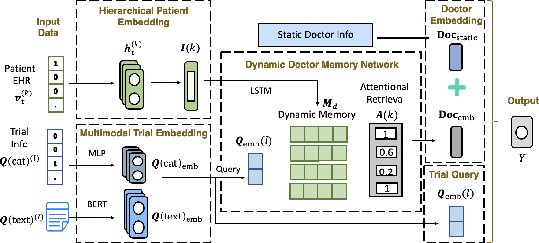 Figure 2 for Doctor2Vec: Dynamic Doctor Representation Learning for Clinical Trial Recruitment