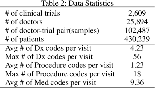 Figure 3 for Doctor2Vec: Dynamic Doctor Representation Learning for Clinical Trial Recruitment