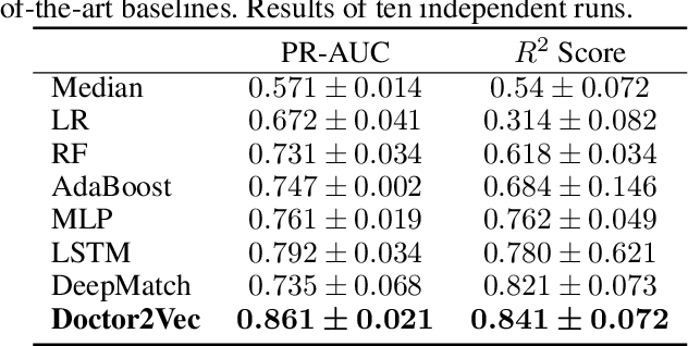 Figure 4 for Doctor2Vec: Dynamic Doctor Representation Learning for Clinical Trial Recruitment
