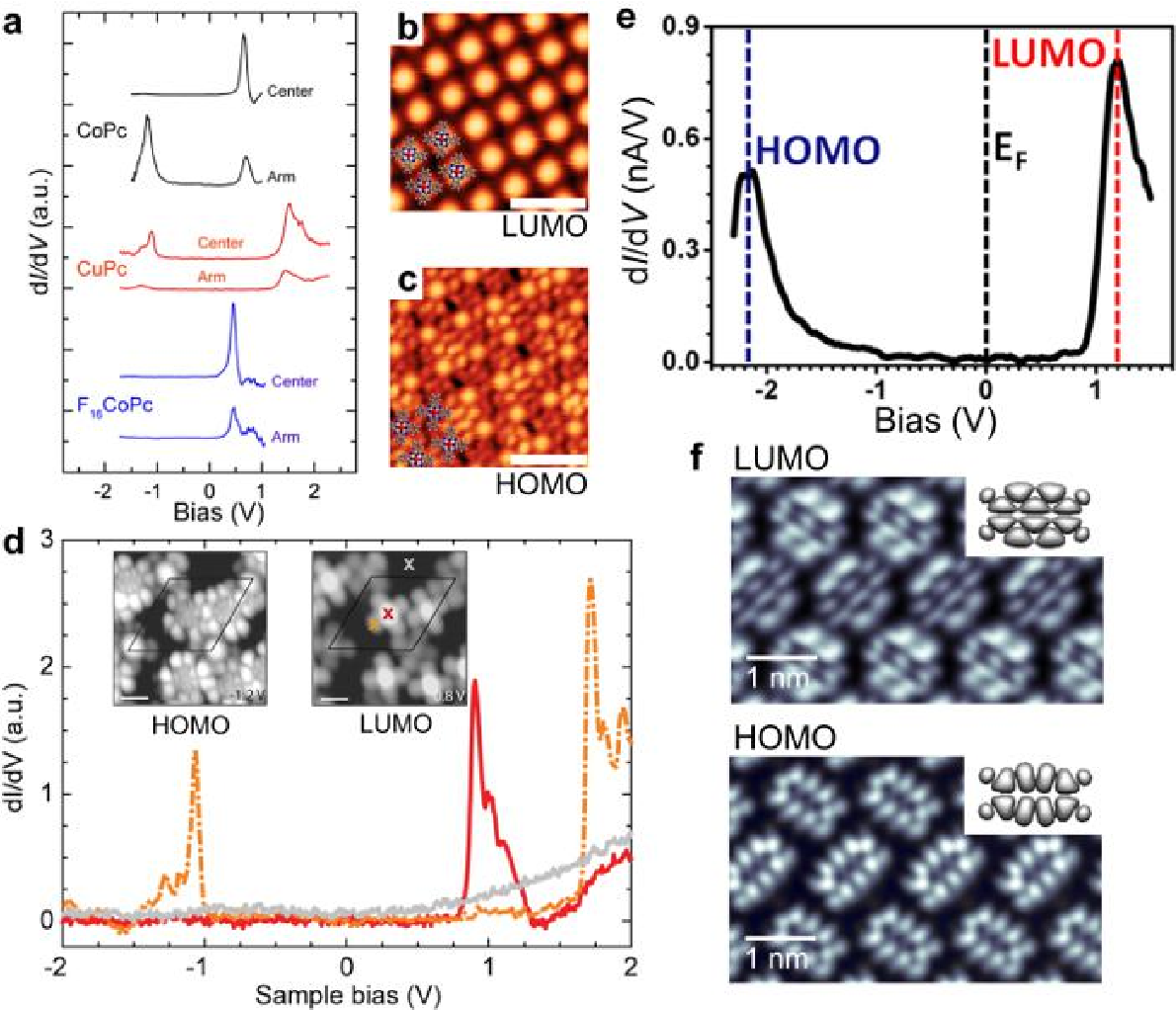 Figure 7 From Molecular Assembly On Two Dimensional Materials Self In Nanotechnology Orbital Imaging A Di Dv Spectra Of Copc