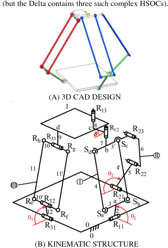 Figure 1 for Topological design of an asymmetric 3-translational parallel mechanism with zero coupling degree and motion decoupling