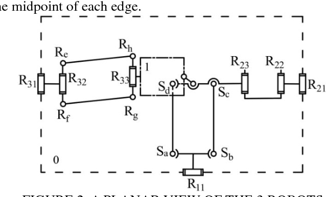 Figure 2 for Topological design of an asymmetric 3-translational parallel mechanism with zero coupling degree and motion decoupling