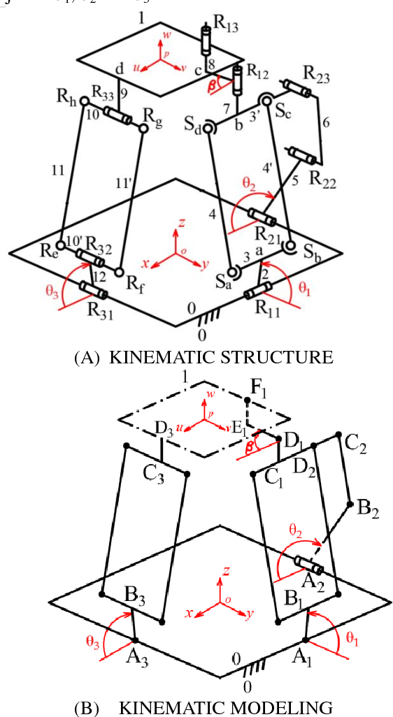 Figure 3 for Topological design of an asymmetric 3-translational parallel mechanism with zero coupling degree and motion decoupling