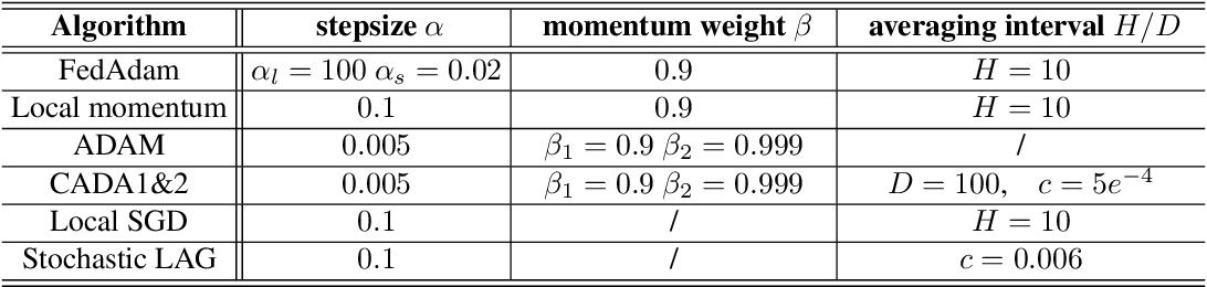 Figure 2 for CADA: Communication-Adaptive Distributed Adam