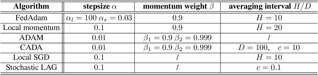 Figure 4 for CADA: Communication-Adaptive Distributed Adam