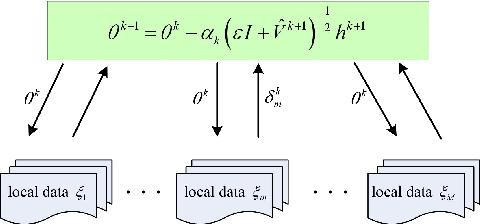 Figure 1 for CADA: Communication-Adaptive Distributed Adam