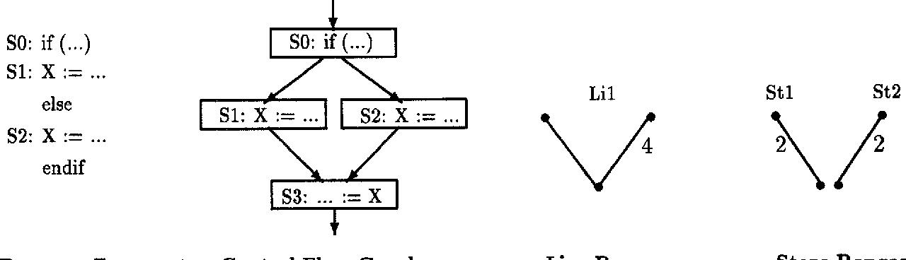 Load/Store Range Analysis for Global Register Allocation