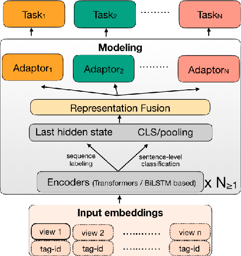 Figure 1 for CodemixedNLP: An Extensible and Open NLP Toolkit for Code-Mixing