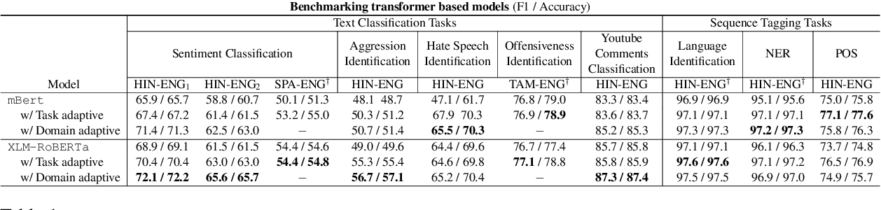 Figure 2 for CodemixedNLP: An Extensible and Open NLP Toolkit for Code-Mixing