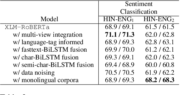 Figure 3 for CodemixedNLP: An Extensible and Open NLP Toolkit for Code-Mixing
