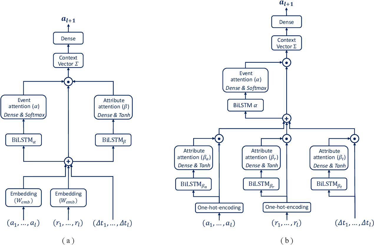 Figure 2 for Building Interpretable Models for Business Process Prediction using Shared and Specialised Attention Mechanisms