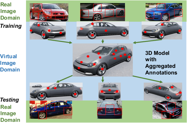 Figure 1 for Semantic Part Detection via Matching: Learning to Generalize to Novel Viewpoints from Limited Training Data