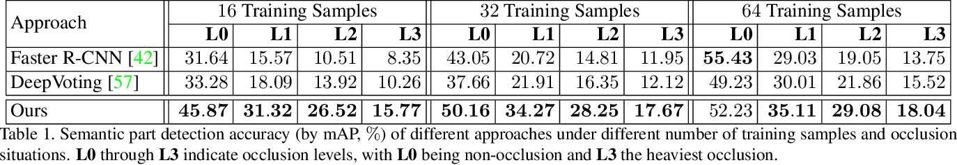 Figure 2 for Semantic Part Detection via Matching: Learning to Generalize to Novel Viewpoints from Limited Training Data