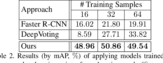 Figure 4 for Semantic Part Detection via Matching: Learning to Generalize to Novel Viewpoints from Limited Training Data