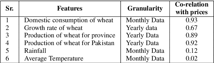 Figure 4 for District Wise Price Forecasting of Wheat in Pakistan using Deep Learning