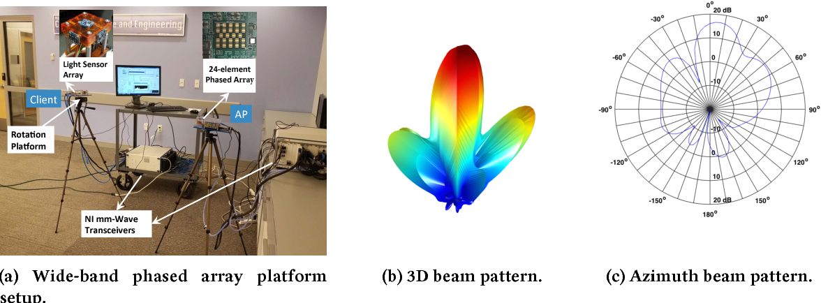 Figure 4 from LiSteer: mmWave Beam Acquisition and Steering by