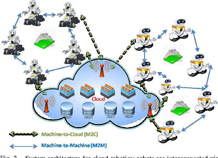 Figure 2 From Cloud Robotics Architecture Challenges And