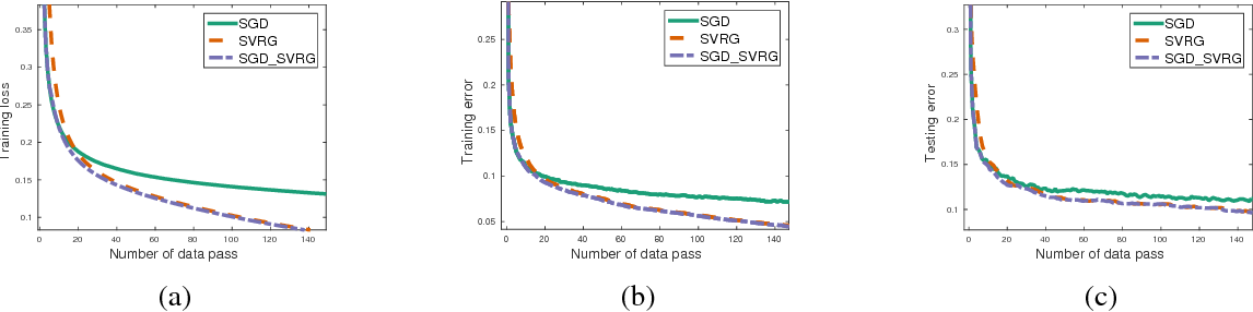 Figure 1 for Asynchronous Stochastic Gradient Descent with Variance Reduction for Non-Convex Optimization