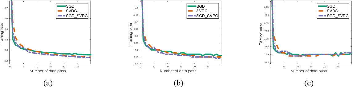 Figure 3 for Asynchronous Stochastic Gradient Descent with Variance Reduction for Non-Convex Optimization