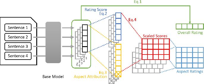 Figure 3 for Multi-Aspect Sentiment Analysis with Latent Sentiment-Aspect Attribution