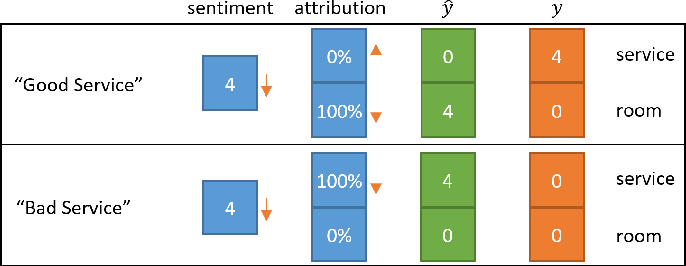 Figure 4 for Multi-Aspect Sentiment Analysis with Latent Sentiment-Aspect Attribution