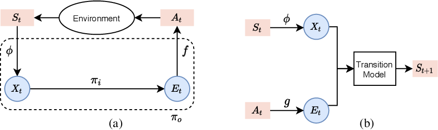 Figure 1 for Joint State-Action Embedding for Efficient Reinforcement Learning