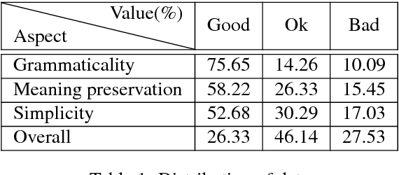 Figure 2 for CLaC @ QATS: Quality Assessment for Text Simplification