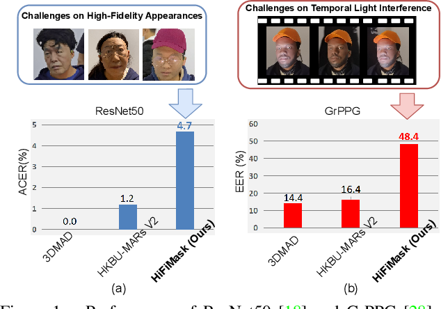 Figure 1 for Contrastive Context-Aware Learning for 3D High-Fidelity Mask Face Presentation Attack Detection
