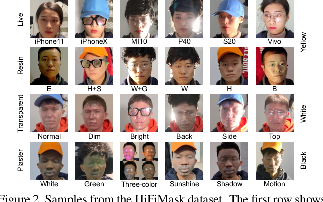 Figure 3 for Contrastive Context-Aware Learning for 3D High-Fidelity Mask Face Presentation Attack Detection