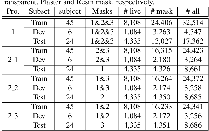 Figure 4 for Contrastive Context-Aware Learning for 3D High-Fidelity Mask Face Presentation Attack Detection