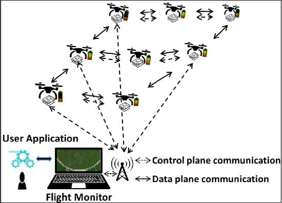 Figure 1 for CoUAV: A Cooperative UAV Fleet Control and Monitoring Platform