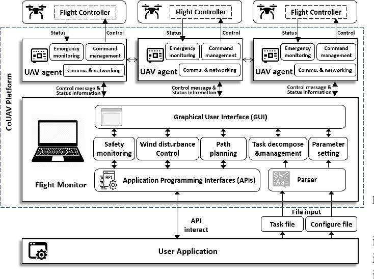 Figure 4 for CoUAV: A Cooperative UAV Fleet Control and Monitoring Platform