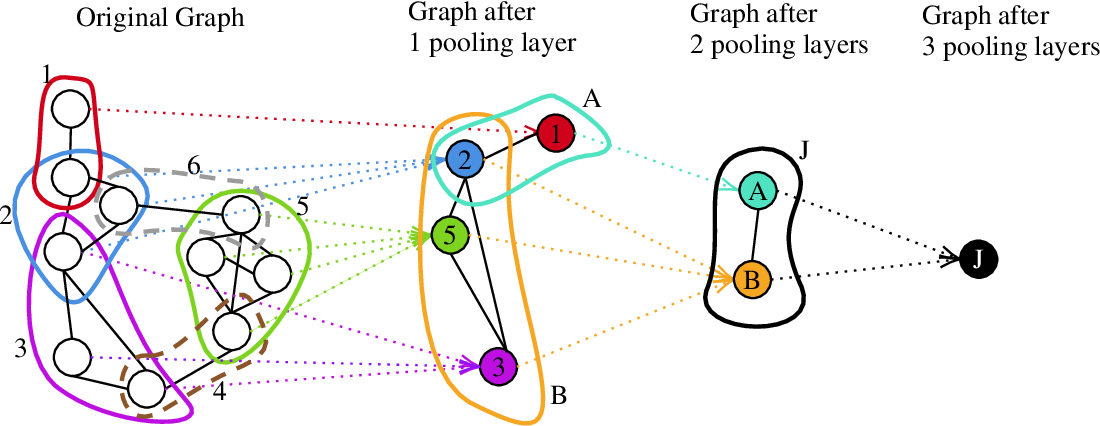 Figure 1 for Clique pooling for graph classification