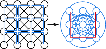 Figure 3 for Clique pooling for graph classification