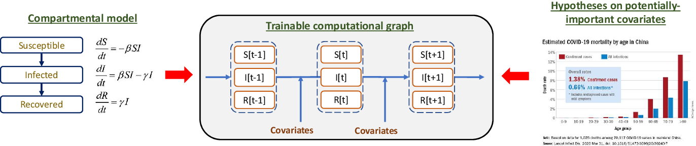 Figure 1 for Interpretable Sequence Learning for COVID-19 Forecasting