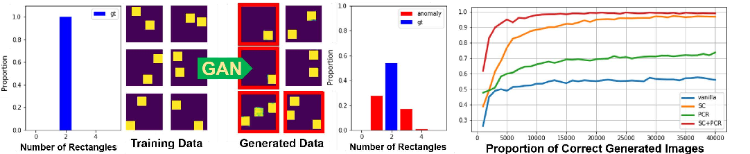 Figure 1 for On the Anomalous Generalization of GANs