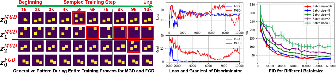 Figure 3 for On the Anomalous Generalization of GANs