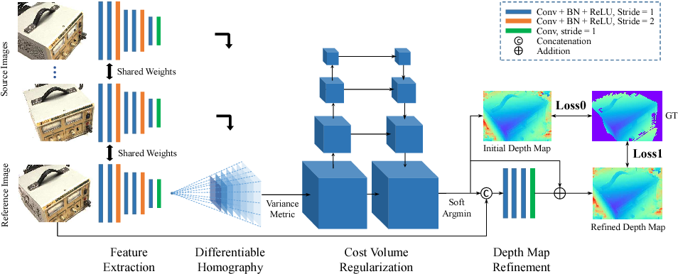 Figure 1 for MVSNet: Depth Inference for Unstructured Multi-view Stereo
