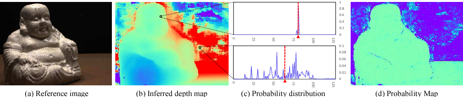 Figure 3 for MVSNet: Depth Inference for Unstructured Multi-view Stereo