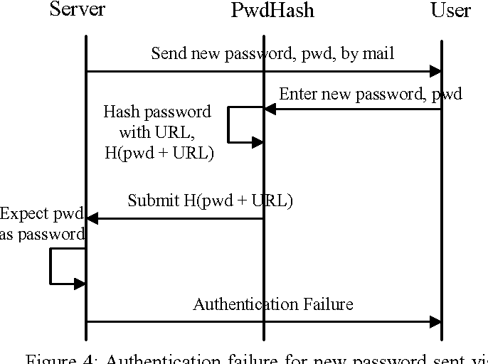 Mitigating man in the middle attack over secure sockets layer
