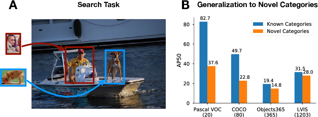 Figure 1 for Closing the Generalization Gap in One-Shot Object Detection