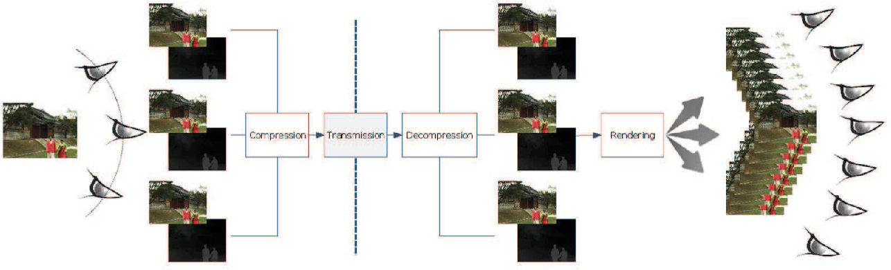 Figure 1 for MCL-3D: a database for stereoscopic image quality assessment using 2D-image-plus-depth source