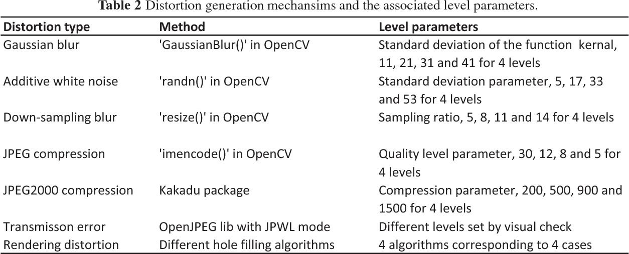 Figure 4 for MCL-3D: a database for stereoscopic image quality assessment using 2D-image-plus-depth source